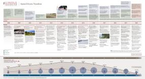 S. D. Bechtel, Jr. Foundation Spend-Down Timeline