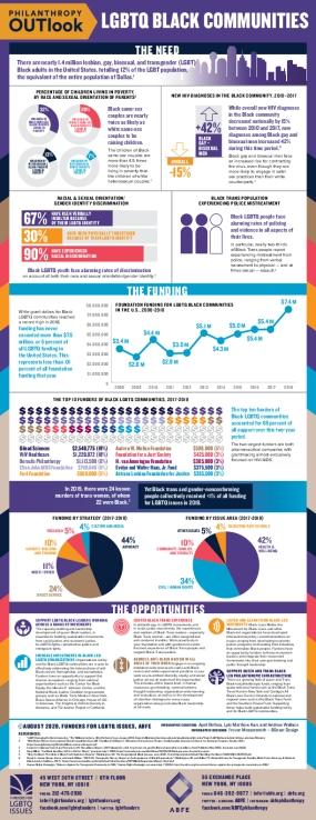 Philanthropy OUTlook: LGBTQ Black Communities