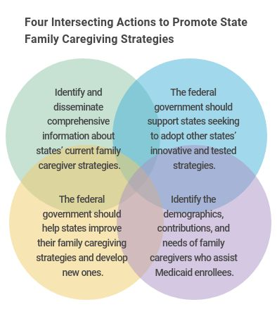 Medicaid Supports for Family Caregivers
